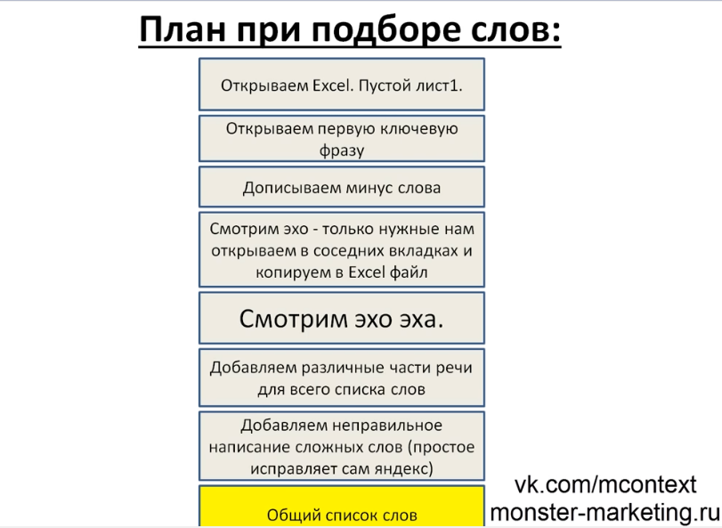 Правильный алгоритм подбора ключевых фраз для вашей кампании, часть 2 - План при подборе слов